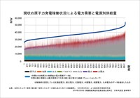 現状の原子力発電稼働状況による電力需要と電源別供給量