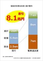 福島原発事故処理・廃炉費用