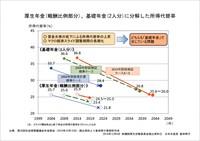 厚生年金(報酬比例部分)、基礎年金(2人分)に分解した所得代替率