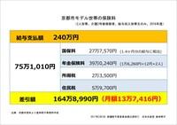 京都市モデル世帯の保険料