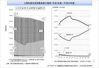 入院形態別在院患者数の推移(平成3~25年度)