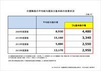 介護職員の平均給与額及び基本給の改善状況
