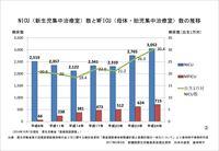 NICU(新生児集中治療室)数とMFICU(母体・胎児集中治療室)数の推移