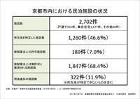 京都市民泊施設実態調査