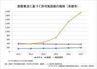 旅館業法に基づく許可施設数の推移(京都市)