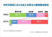 市町村国保における加入世帯主の職業構成割合