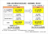 介護人材の賃金比較(一般労働者、男女計)