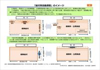 財政制度等審議会財政制度分科会 「納付率自動調整」のイメージ