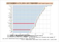 OECD加盟国の人口1_000人当たり臨床医師数