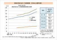 病床百床当たり医師数(日本と諸外国)