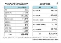 東京都の最低賃金労働者の手取りの試算と生活保護基準額の比較