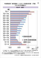 年齢階級別被保護者1人当たり医療扶助費(月額) 受診率(通院)(2015年6月審査分)