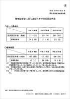 管理監督者に係る過労死等の労災認定件数