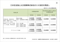 三井住友海上火災保険株式会社の36協定の見直し