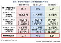 国保(市町村)・協会けんぽ・組合健保の比較