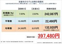 京都市のモデル世帯の保険料
