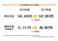 受給者の平均年金月額(厚生年金、国民年金・新規裁定)