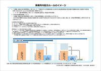 事業所内配分ルールのイメージ