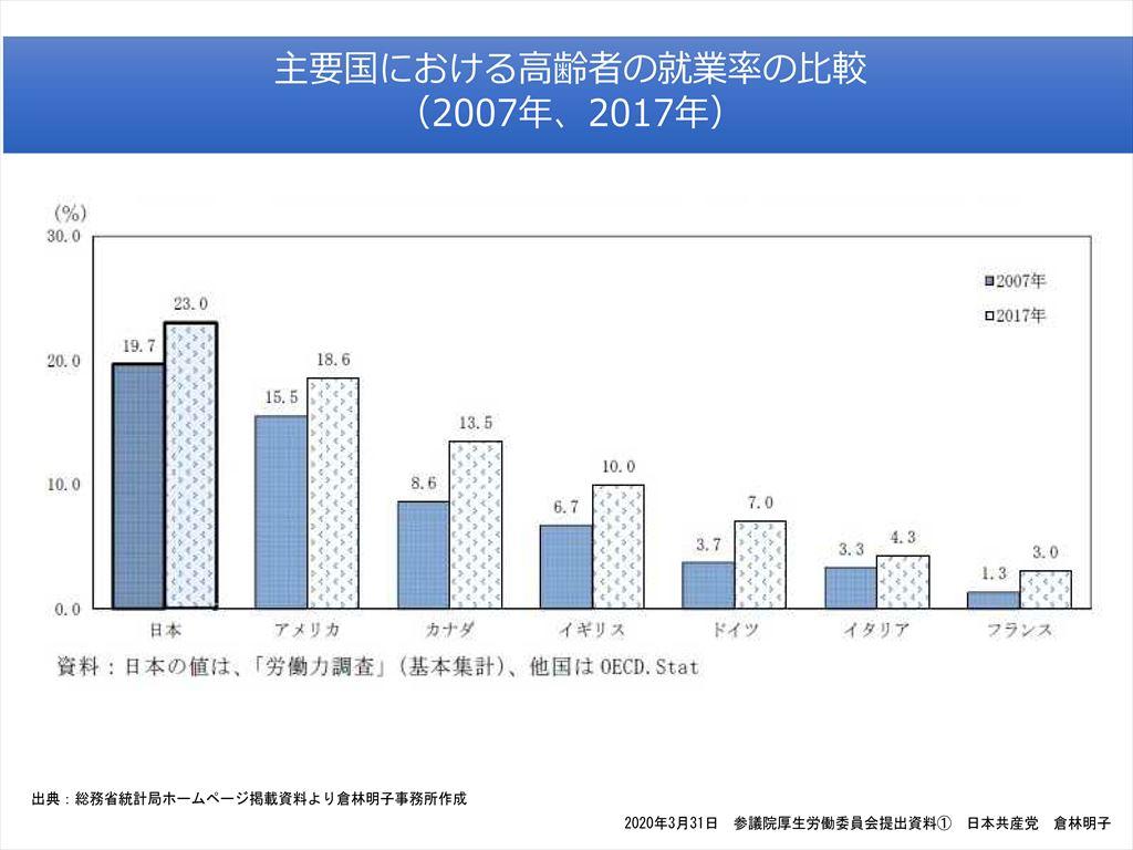 主要国における高齢者の就業率の比較
