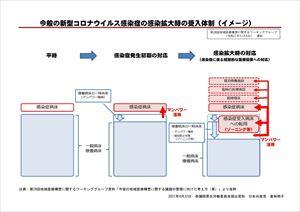 今般の新型コロナウイルス感染症の感染拡大時の受入体制(イメージ)