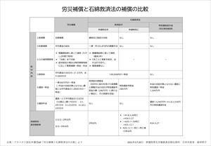"""労災補償と石綿救済法の補償の比較表"""""""